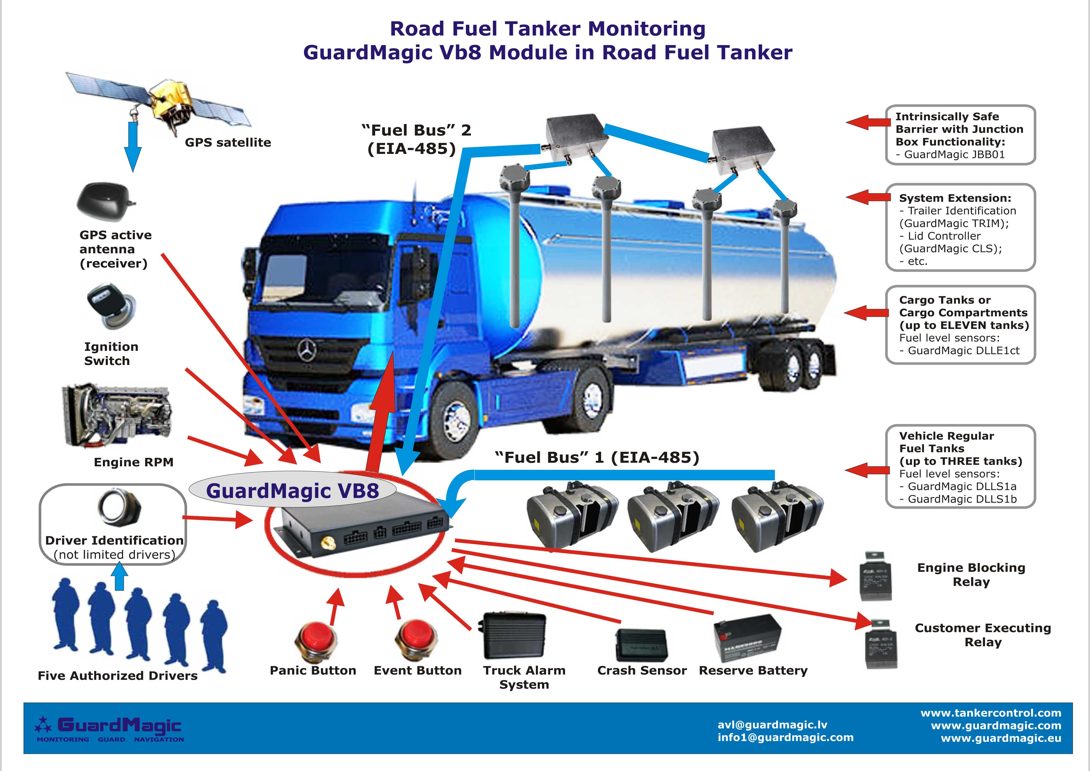 Fuel Tanker Monitoring Fuel Cargo Tanks And Fuel Cargo